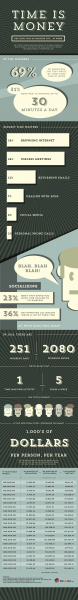 The True Cost of Goofing Off at Work (Infographic)